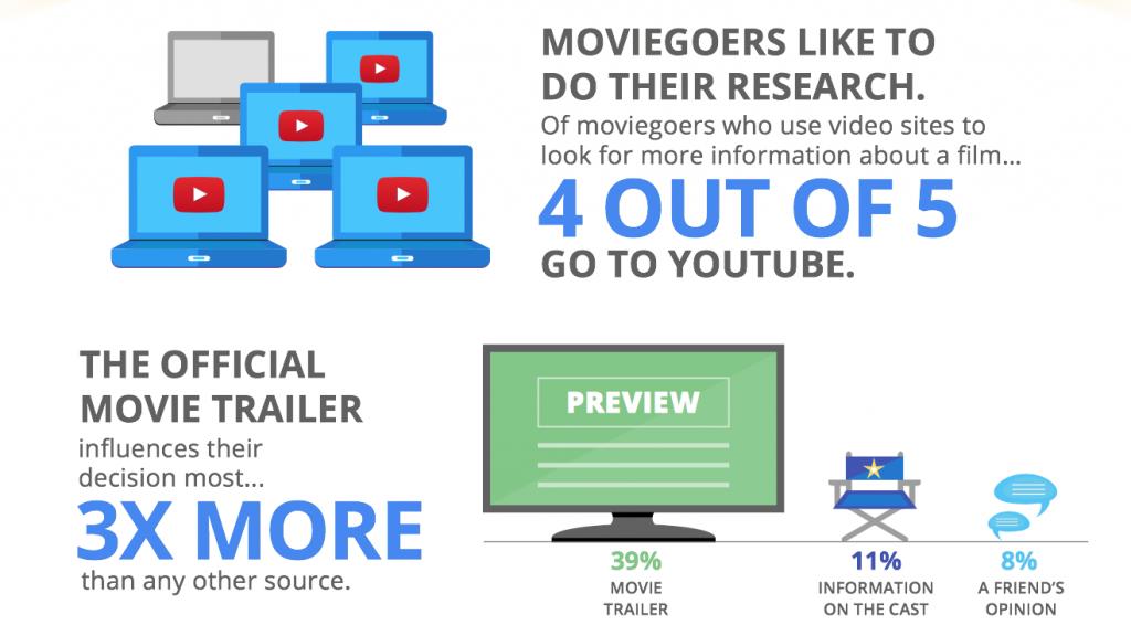 Google trailer study